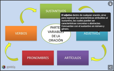 Partes Variables de la Oración
